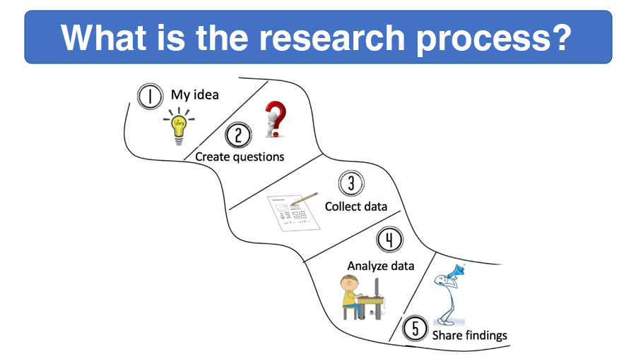 Module 3: What is the research process?
