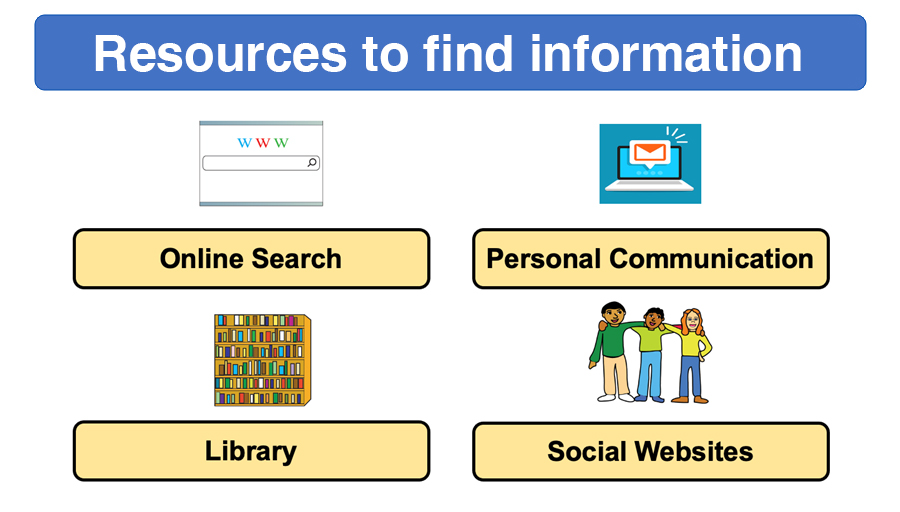 Module 4: Resources to find information